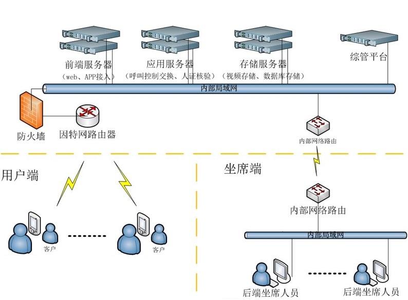 Video CallCenter System